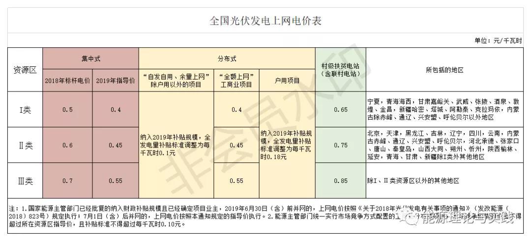一度电里知多少:几种典型发电机组的电价及成本