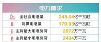 四川电网2019年9月电网和市场运行执行信息披露
