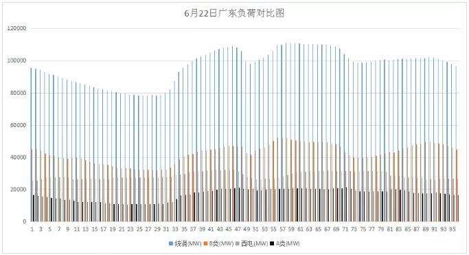 山东现货市场见闻 零元电价已现 负电价还会远吗?