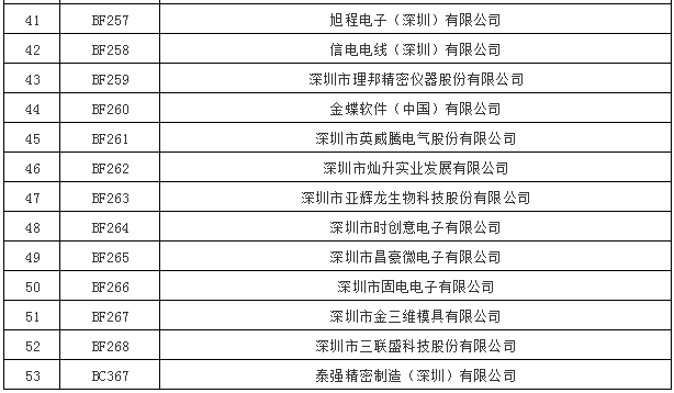 广东深圳市直接交易准入53家电力一般用户名单