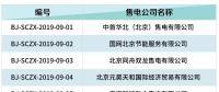 北京电力交易中心:5家售电公司注销生效