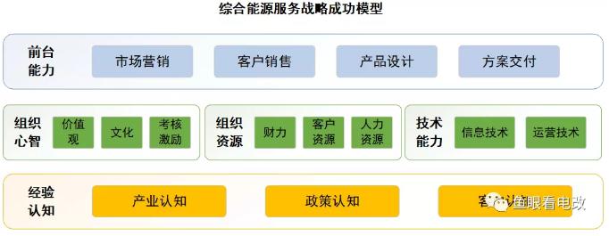 综合能源服务战略成功模型