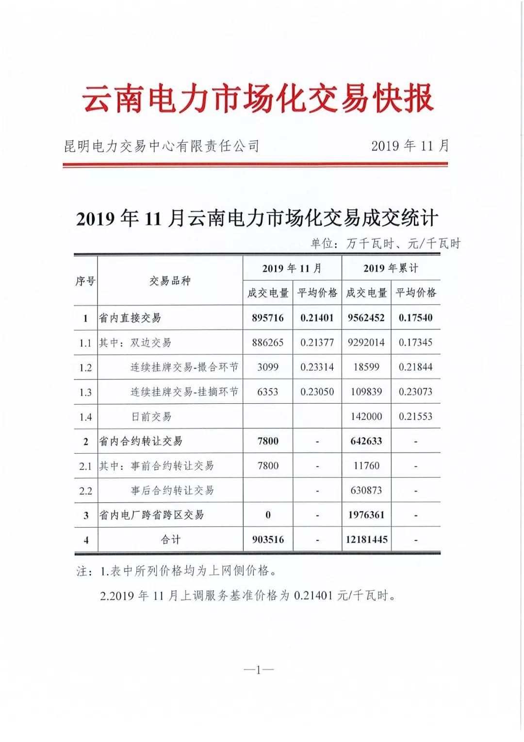 昆明电力交易中心发布11月电力市场化交易快报:平均电价0.21401元/千瓦时