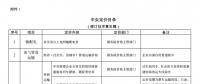发改委《中央定价目录》公开征意见:煤电、核电上网电价将视电力市场化改革进程适时放开由市场形成