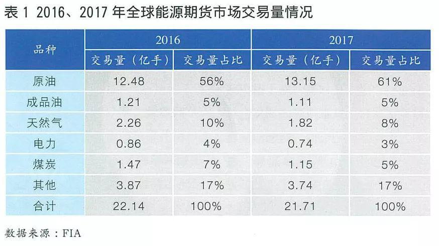 全球电力期货市场概况及合约特点分析