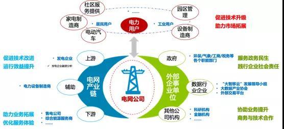 泛在电力物联网建设下看电网企业数据变现之路