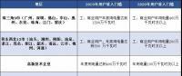 广东电力市场准入门槛门槛降低 新用户入场有喜也有忧