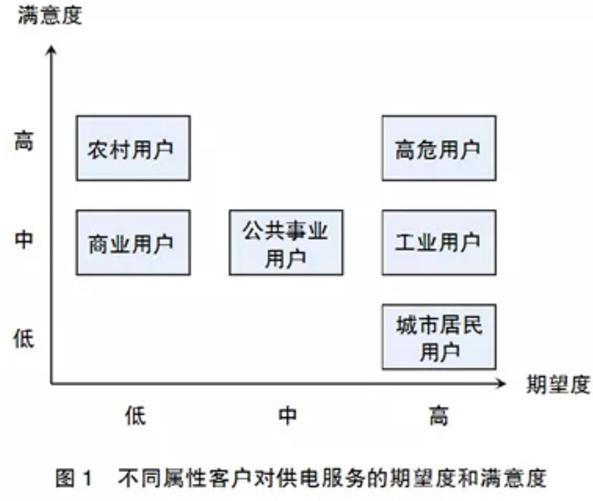用电客户体验管理要点分析:客户画像和差异化服务
