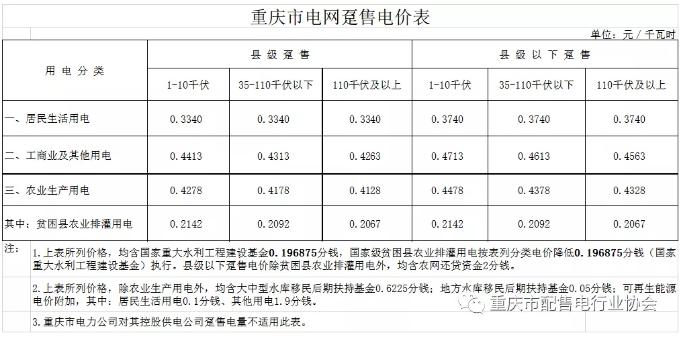 重庆出台降电费措施 用电价格按现行政策的90%结算