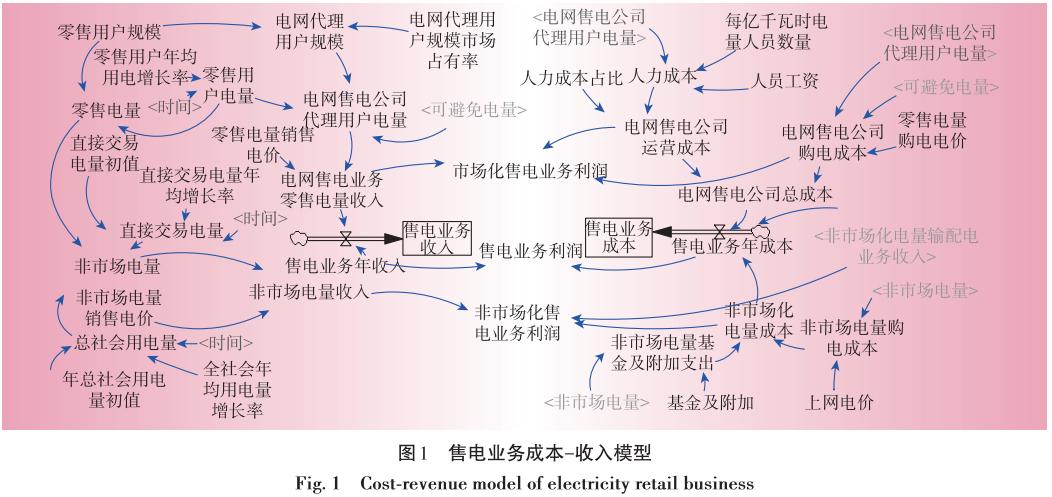 售电业务放开对电网企业的影响分析