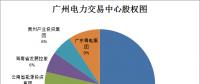 广东售电公司的未来不止在广东