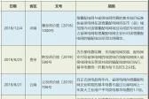 增量配电网配电价格机制:现状、问题及建议