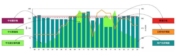 售电公司在中长期增量合约交易中的策略优化