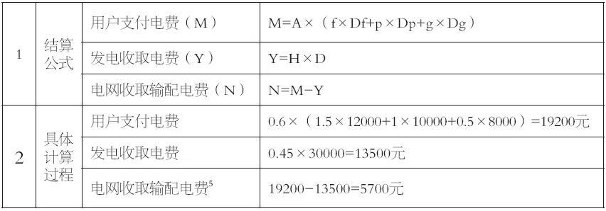 谷峰:从结算方式看输配电价制度落地情况