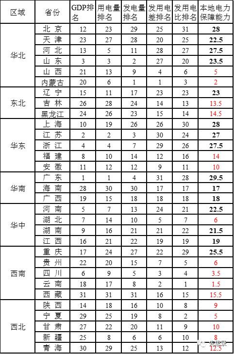 """各省""""本地电力保障能力""""排名"""