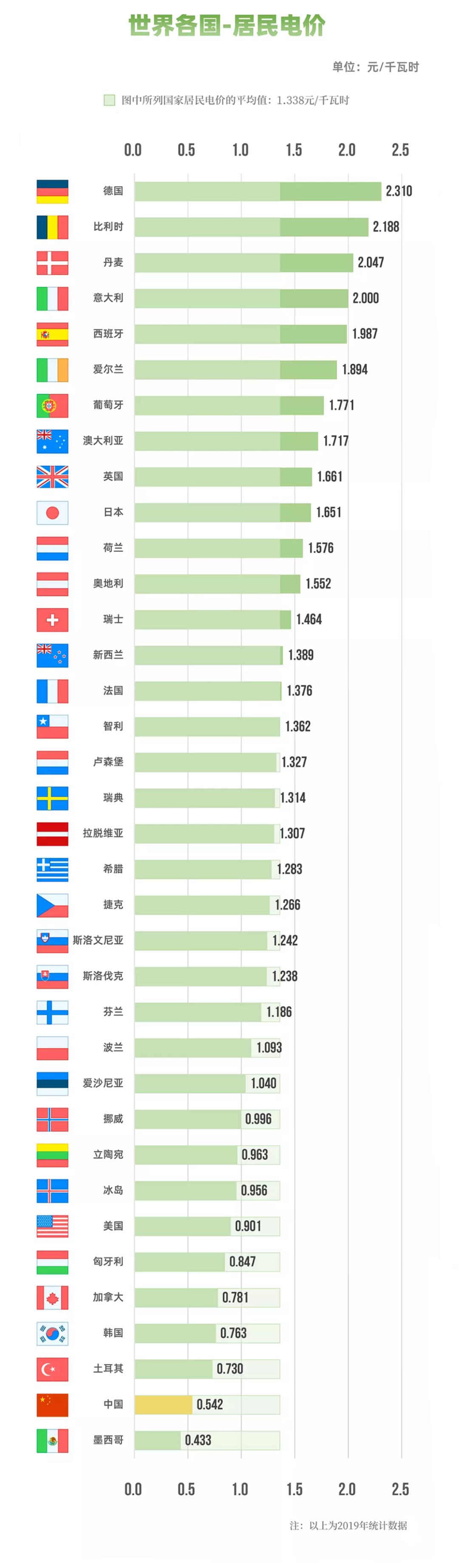 国家电网:图说电价水平