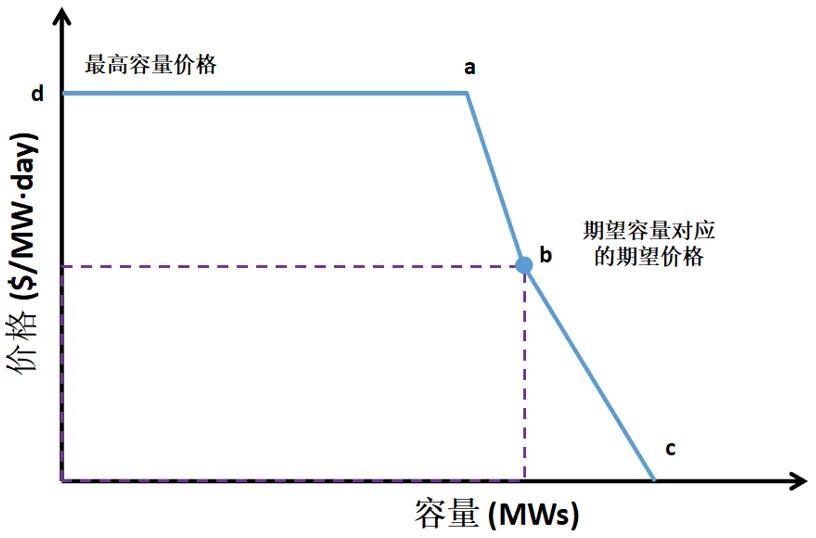 电力市场价格|适应我国现行电力市场环境下的容量市场机制设计