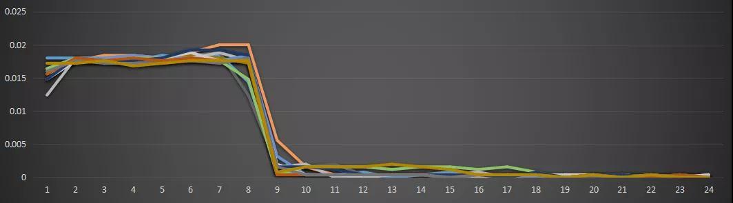 现货模式下谷电用户价值再评估
