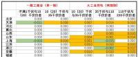 核定输配电价出来了 不同电压等级价差有何变化?