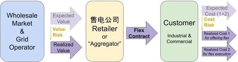 国外售电公司的零售经验分析