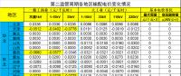 数据说话丨新一轮输配电价取得了哪些突破?