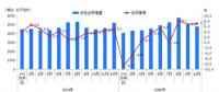 10月份用电量延续较快增长态势 国民经济持续恢复向好