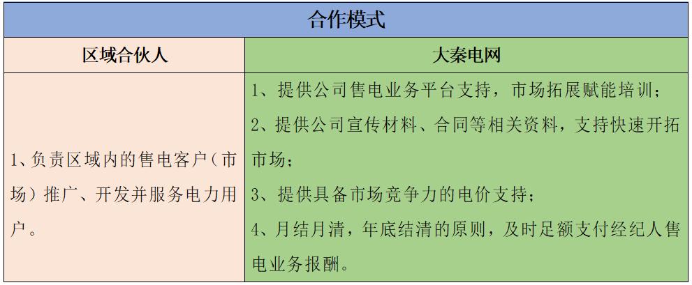大秦电网招募贵州区域售电合伙人 仅限50个名额!