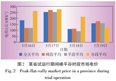 电力现货市场首批试点地区建设情况分析