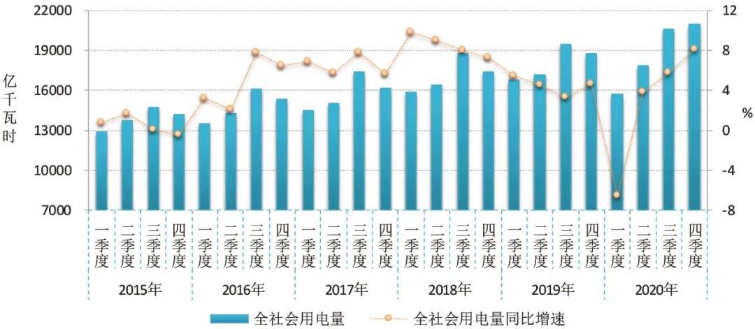 2020~2021年度全国电力供需形势解析